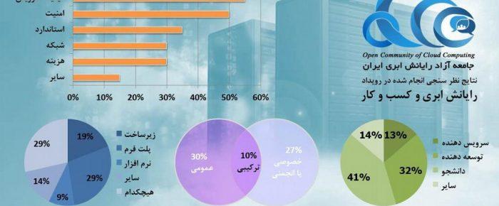 کیفیت سرویس، چالش اصلی پذیرش رایانش ابری در کشور