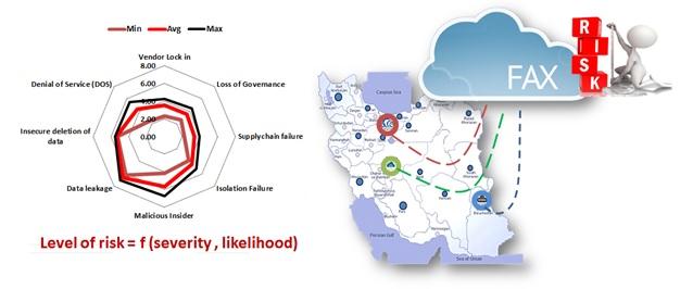 مثالی از تحلیل مخاطرات (ریسک) سرویس های ابری