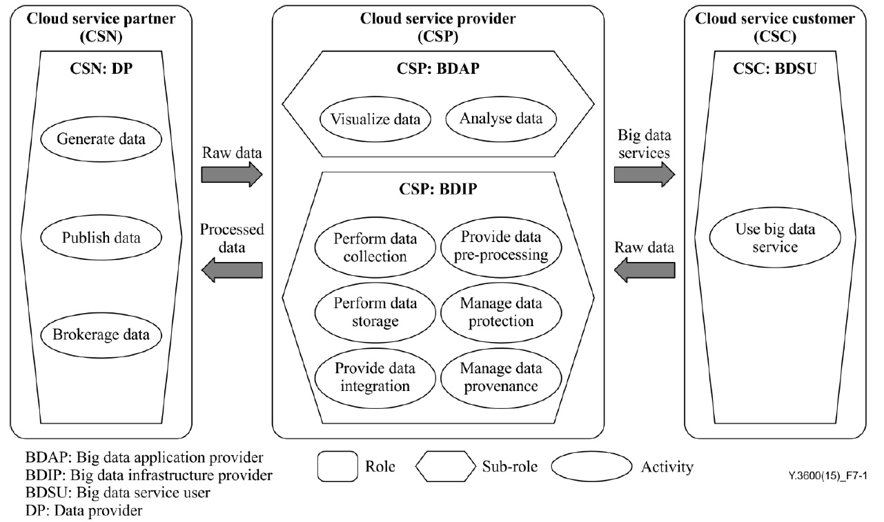 cloud_bigdata_system