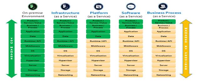 مدل ارائه فرآیندهای کسب و کار بصورت خدمت (BPaaS)